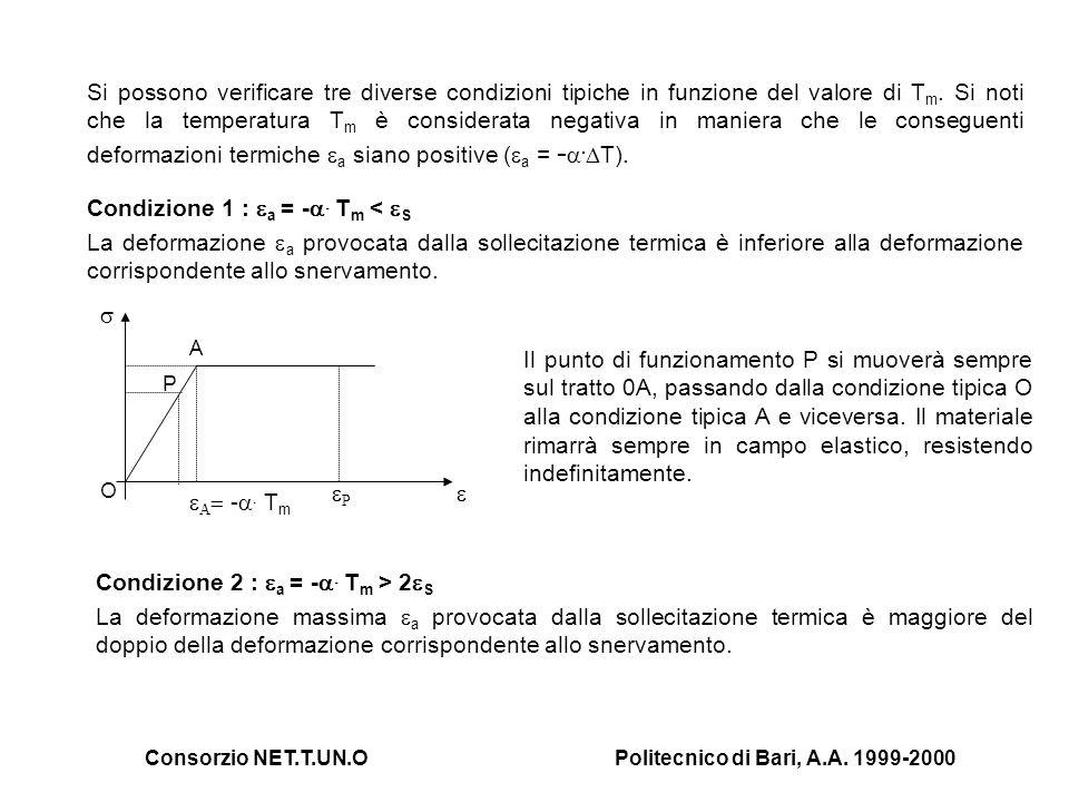 Consorzio NET.T.UN.OPolitecnico di Bari, A.A. 1999-2000 Si possono verificare tre diverse condizioni tipiche in funzione del valore di T m. Si noti ch