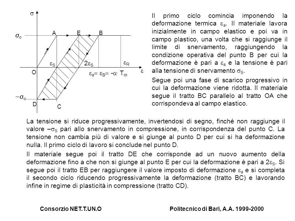 Consorzio NET.T.UN.OPolitecnico di Bari, A.A. 1999-2000 La tensione si riduce progressivamente, invertendosi di segno, finché non raggiunge il valore
