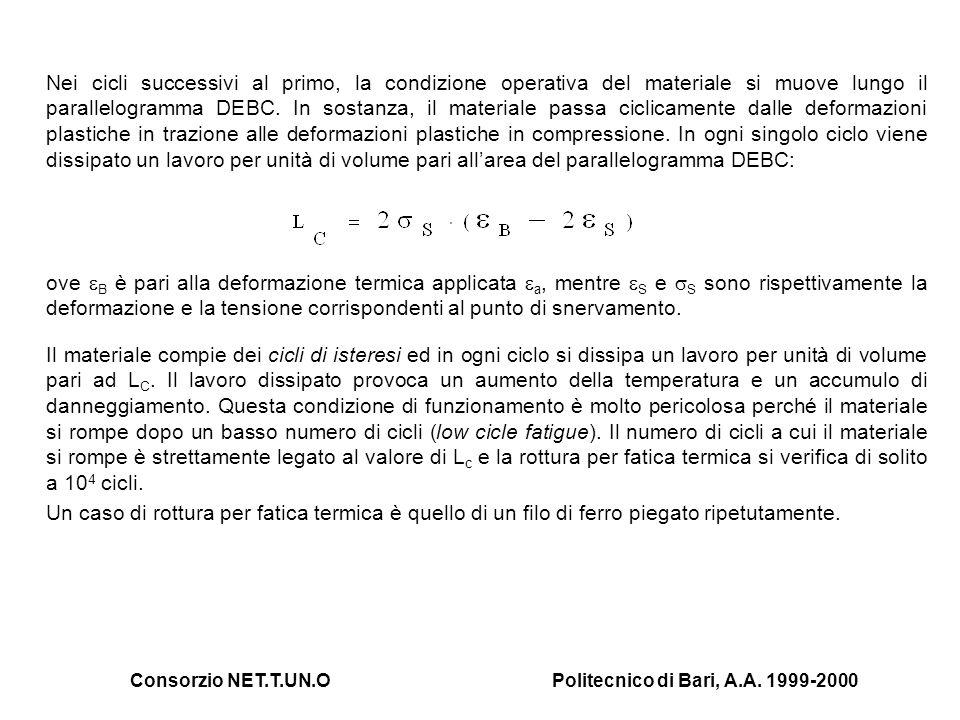Consorzio NET.T.UN.OPolitecnico di Bari, A.A. 1999-2000 Nei cicli successivi al primo, la condizione operativa del materiale si muove lungo il paralle
