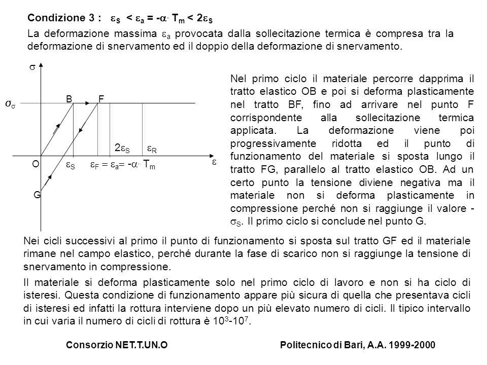 Consorzio NET.T.UN.OPolitecnico di Bari, A.A. 1999-2000 Nei cicli successivi al primo il punto di funzionamento si sposta sul tratto GF ed il material