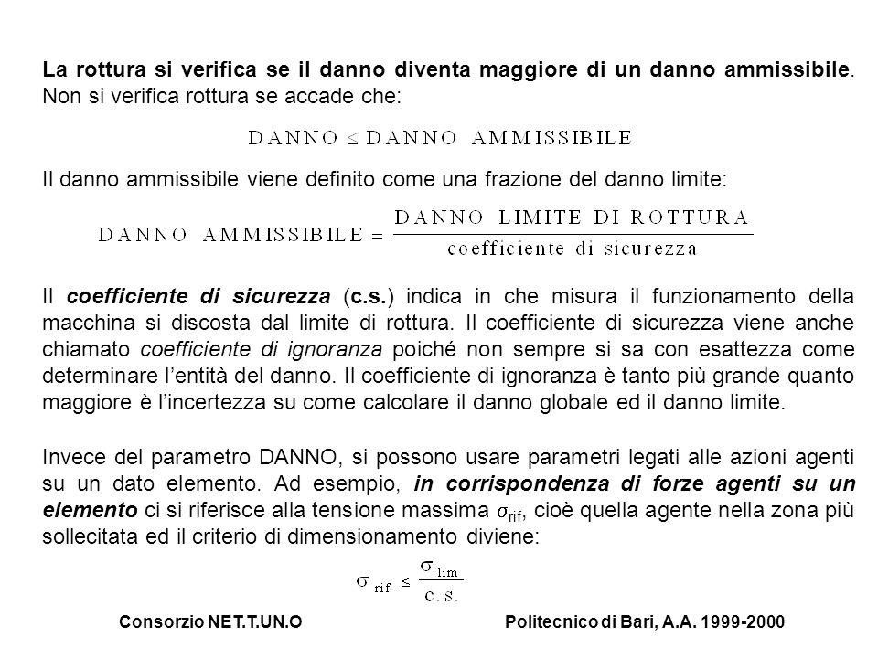 Consorzio NET.T.UN.OPolitecnico di Bari, A.A. 1999-2000 La rottura si verifica se il danno diventa maggiore di un danno ammissibile. Non si verifica r
