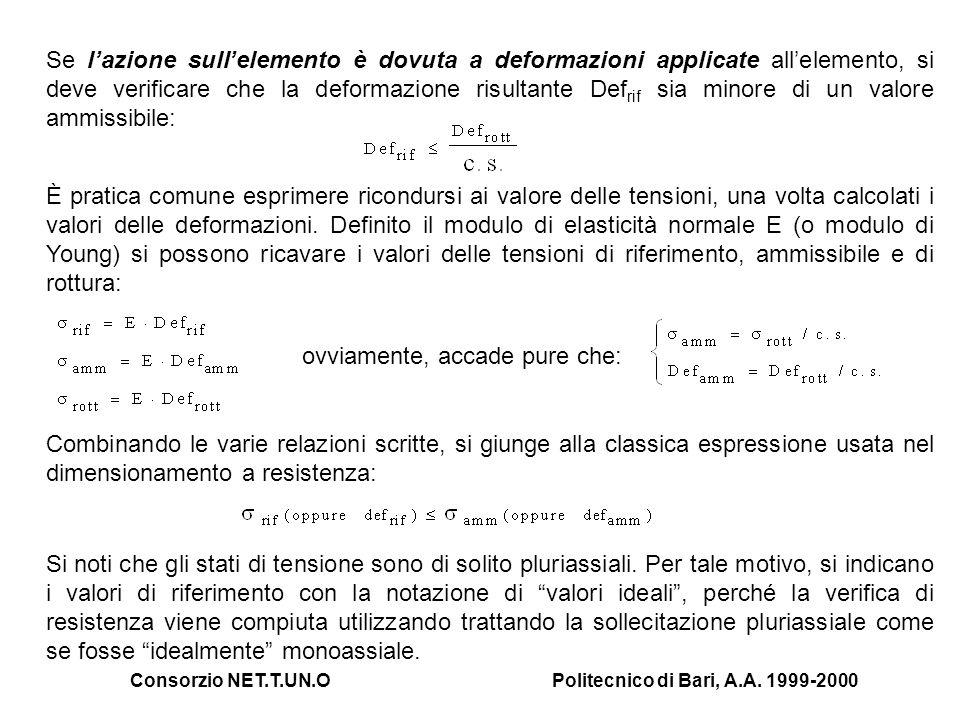Consorzio NET.T.UN.OPolitecnico di Bari, A.A. 1999-2000 Se lazione sullelemento è dovuta a deformazioni applicate allelemento, si deve verificare che