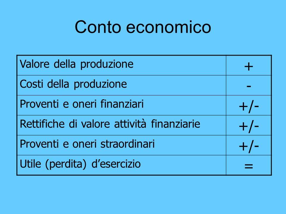 Conto economico Valore della produzione + Costi della produzione - Proventi e oneri finanziari +/- Rettifiche di valore attività finanziarie +/- Prove