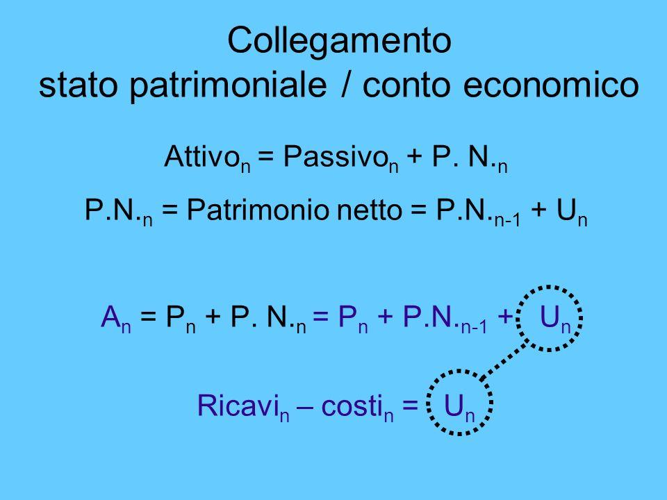 Collegamento stato patrimoniale / conto economico Attivo n = Passivo n + P. N. n P.N. n = Patrimonio netto = P.N. n-1 + U n A n = P n + P. N. n = P n