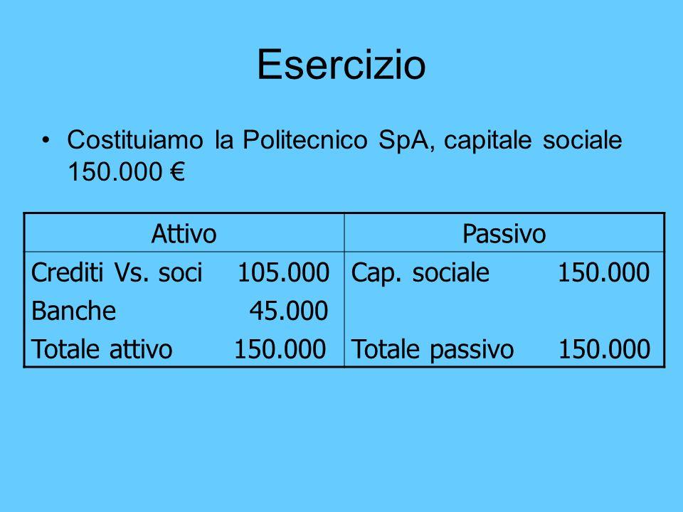 Esercizio Costituiamo la Politecnico SpA, capitale sociale 150.000 AttivoPassivo Crediti Vs. soci 105.000 Banche 45.000 Totale attivo 150.000 Cap. soc