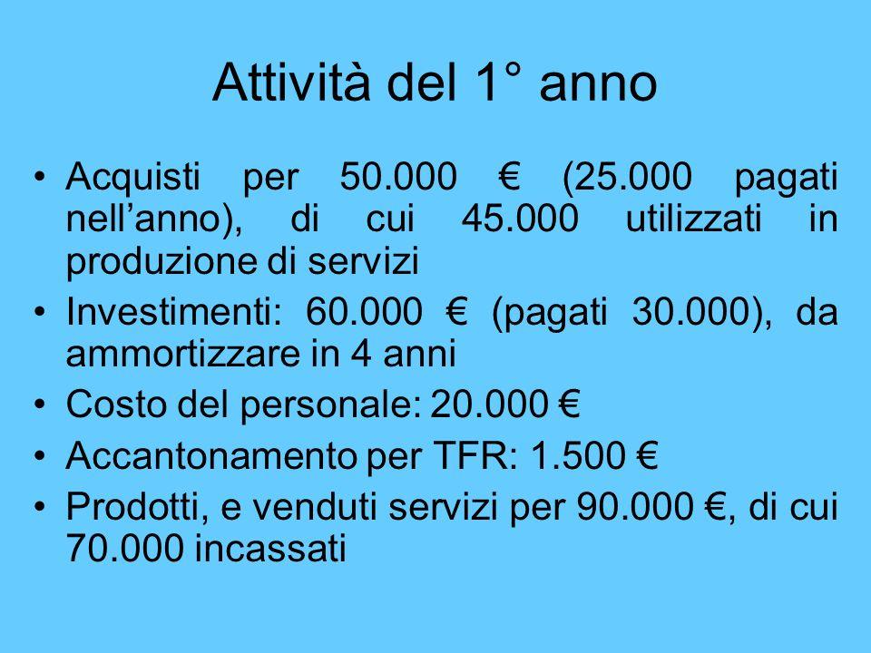 Attività del 1° anno Acquisti per 50.000 (25.000 pagati nellanno), di cui 45.000 utilizzati in produzione di servizi Investimenti: 60.000 (pagati 30.0