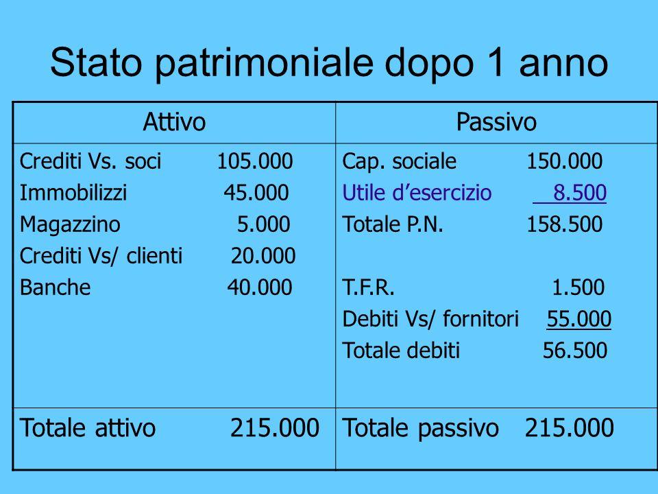 Stato patrimoniale dopo 1 anno AttivoPassivo Crediti Vs. soci 105.000 Immobilizzi 45.000 Magazzino 5.000 Crediti Vs/ clienti 20.000 Banche 40.000 Cap.