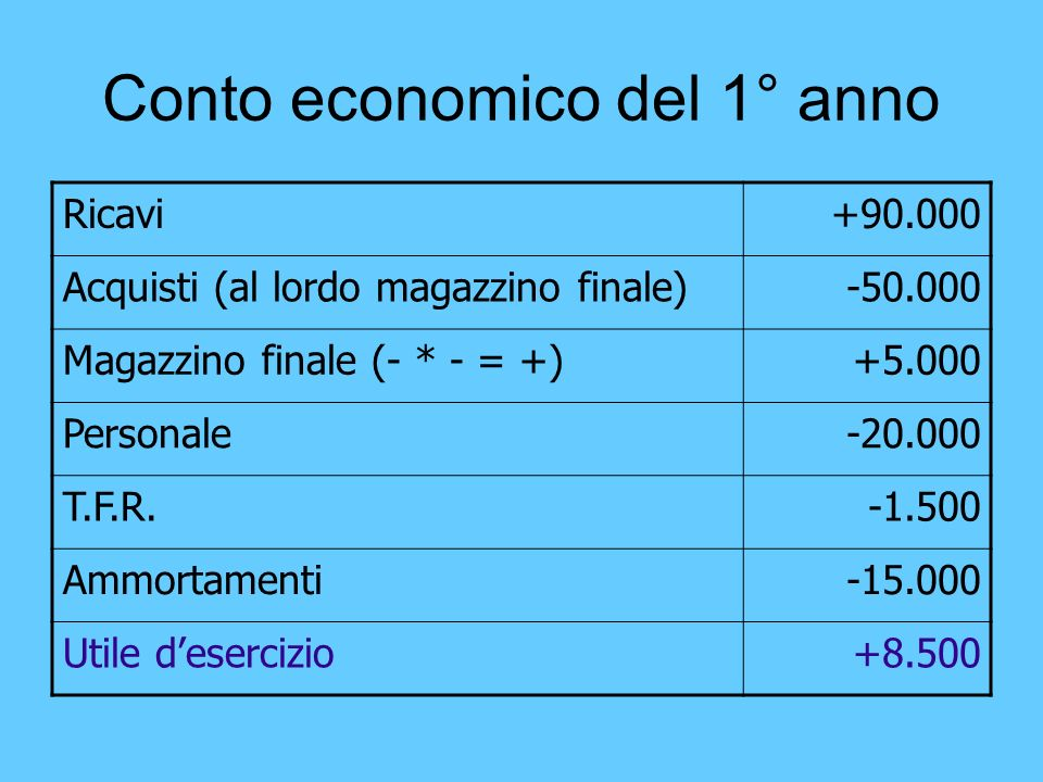 Conto economico del 1° anno Ricavi+90.000 Acquisti (al lordo magazzino finale)-50.000 Magazzino finale (- * - = +)+5.000 Personale-20.000 T.F.R.-1.500