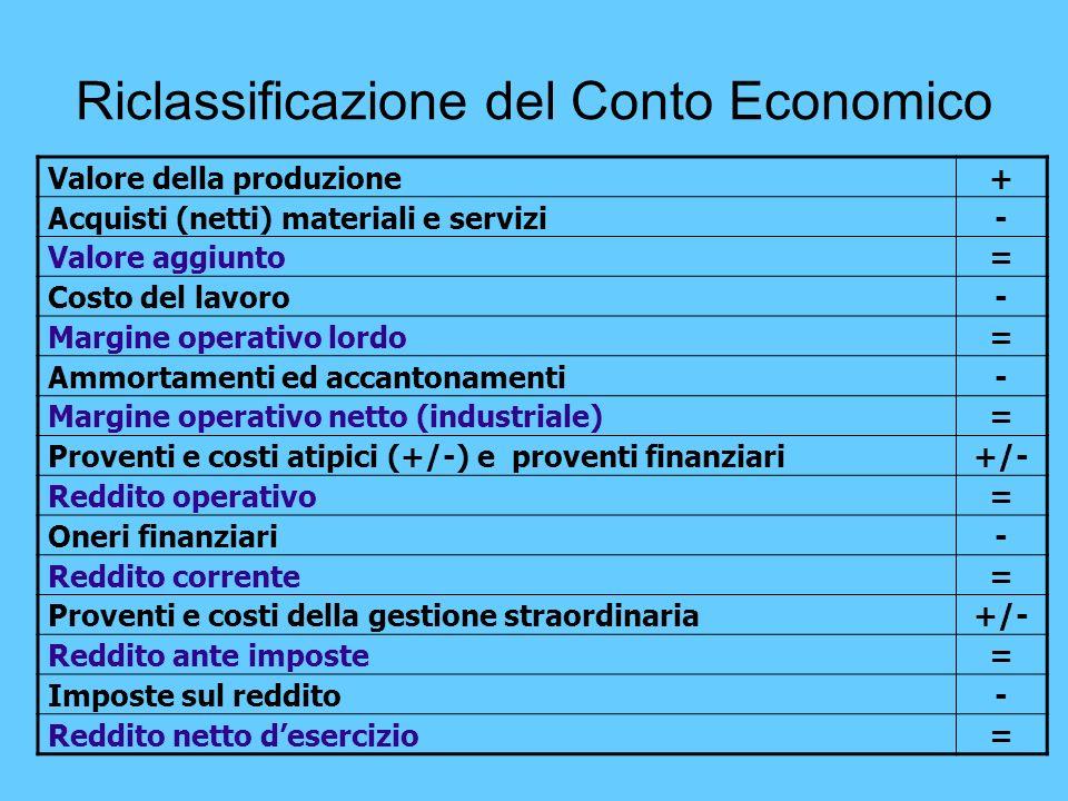 Riclassificazione del Conto Economico Valore della produzione+ Acquisti (netti) materiali e servizi- Valore aggiunto= Costo del lavoro- Margine operat