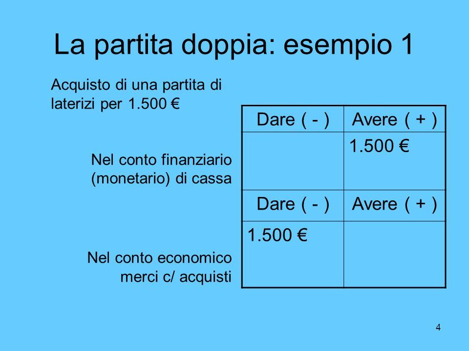 5 La partita doppia: esempio 2 Dare ( - )Avere ( + ) 2.300 Dare ( - )Avere ( + ) 2.300 Vendita prodotti finiti per 2.300 Nel conto finanziario (aumento crediti) Nel conto economico (Merci c/vendite)