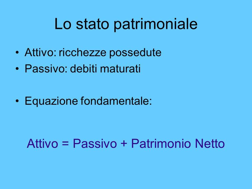 AttivoPassivo (+ Patr.