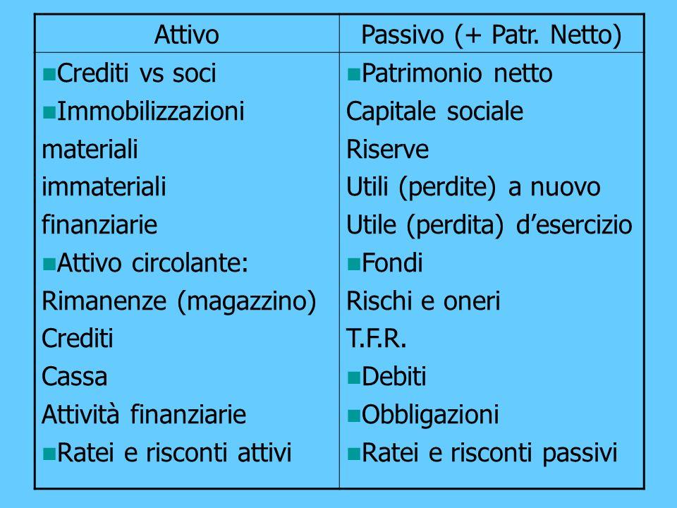 AttivoPassivo (+ Patr. Netto) Crediti vs soci Immobilizzazioni materiali immateriali finanziarie Attivo circolante: Rimanenze (magazzino) Crediti Cass