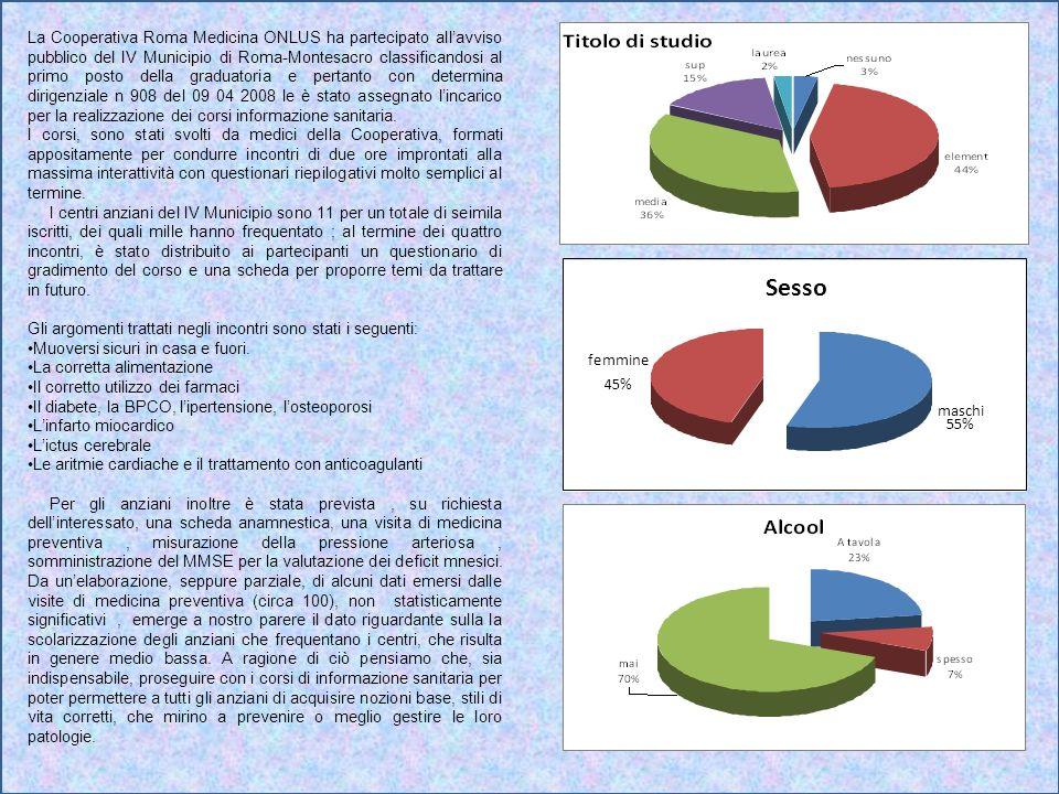 Sesso maschi 55% femmine 45% La Cooperativa Roma Medicina ONLUS ha partecipato allavviso pubblico del IV Municipio di Roma-Montesacro classificandosi