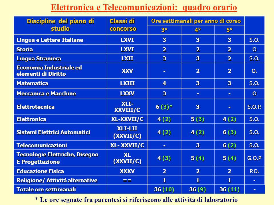 PROFILO DEL PERITO PER LELETTRONICA E LE TELECOMUNICAZIONI Lobiettivo del corso di Elettronica e Telecomunicazioni si specifica nella formazione di fi