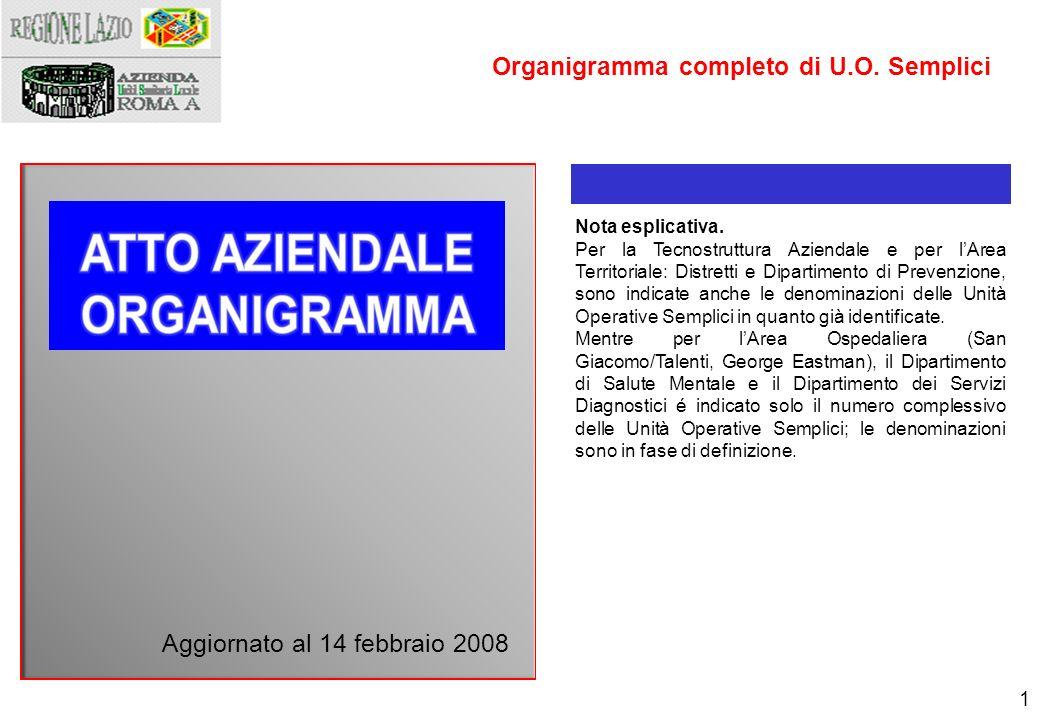 1 Aggiornato al 14 febbraio 2008 Organigramma completo di U.O. Semplici Nota esplicativa. Per la Tecnostruttura Aziendale e per lArea Territoriale: Di