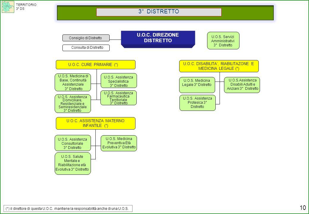 Consulta di Distretto U.O.S. Medicina Legale 3° Distretto U.O.S.Assistenza Disabili Adulti e Anziani 3° Distretto U.O.S. Assistenza Protesica 3° Distr