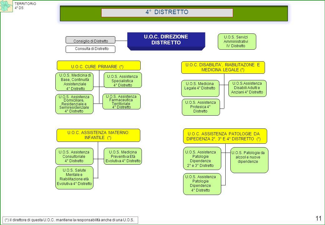 Consulta di Distretto Consiglio di Distretto 4° DISTRETTO U.O.C. DIREZIONE DISTRETTO U.O.C. CURE PRIMARIE (*) U.O.C. ASSISTENZA MATERNO INFANTILE (*)