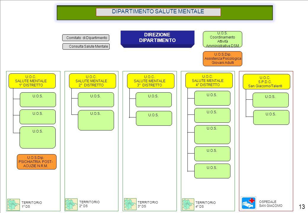 Comitato di Dipartimento DIPARTIMENTO SALUTE MENTALE DIREZIONE DIPARTIMENTO U.O.C. SALUTE MENTALE 1° DISTRETTO U.O.S. Coordinamento Attività Amministr