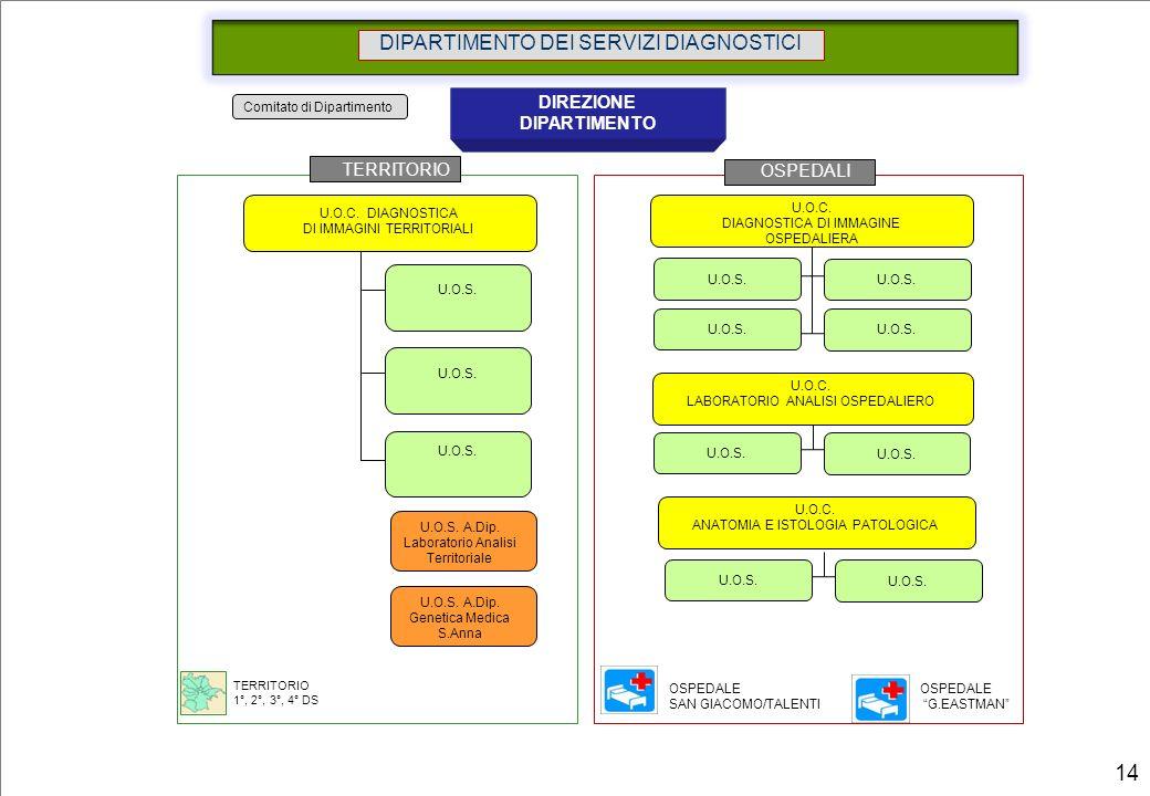 Comitato di Dipartimento DIPARTIMENTO DEI SERVIZI DIAGNOSTICI DIREZIONE DIPARTIMENTO U.O.C. DIAGNOSTICA DI IMMAGINE OSPEDALIERA U.O.S. U.O.C. DIAGNOST