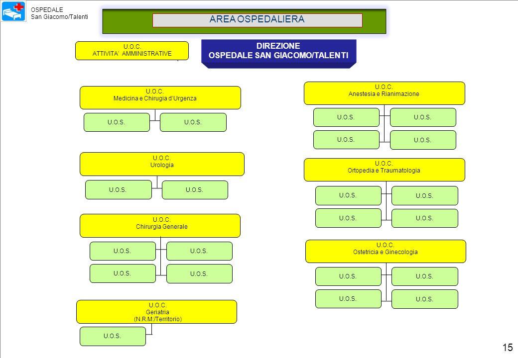 AREA OSPEDALIERA DIREZIONE OSPEDALE SAN GIACOMO/TALENTI U.O.C. Medicina e Chirugia dUrgenza U.O.C. Anestesia e Rianimazione U.O.C. Chirurgia Generale