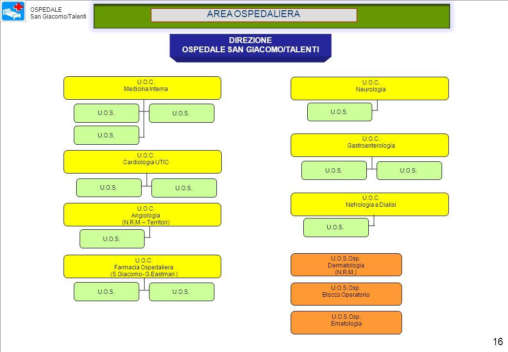 AREA OSPEDALIERA DIREZIONE OSPEDALE SAN GIACOMO/TALENTI U.O.C. Medicina Interna U.O.C. Cardiologia UTIC U.O.C. Angiologia (N.R.M – Territori) U.O.C. G