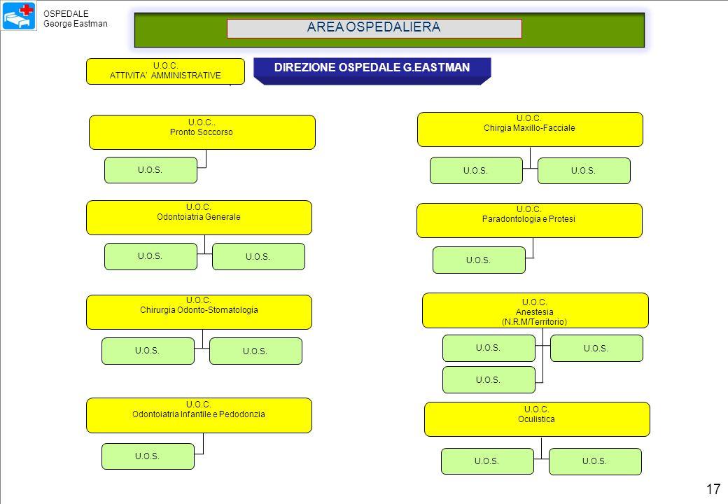 U.O.S. AREA OSPEDALIERA DIREZIONE OSPEDALE G.EASTMAN U.O.C. Anestesia (N.R.M/Territorio) U.O.C. Chirgia Maxillo-Facciale U.O.C. Paradontologia e Prote