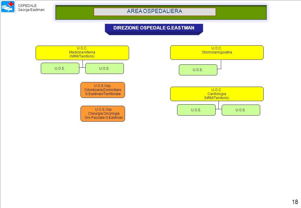 AREA OSPEDALIERA DIREZIONE OSPEDALE G.EASTMAN U.O.C. Medicina Interna (NRM/Territorio) U.O.C. Cardiologia (NRM/Territorio) U.O.C. Otorinolaringoiatria