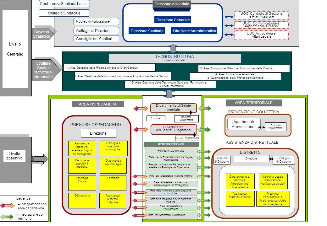 UOC.Avvocatura e Affari Legale Direzione Generale Direzione SanitariaDirezione Amministrativa Direzione Aziendale UOC.