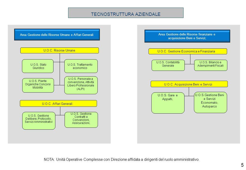 Area Gestione delle Tecnologie Sanitarie, Patrimonio, Servizi Informatici U.O.C.