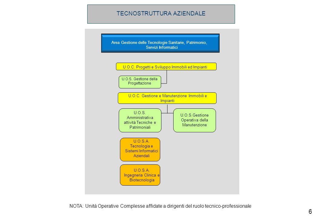 Area Gestione delle Tecnologie Sanitarie, Patrimonio, Servizi Informatici U.O.C. Progetti e Sviluppo Immobili ed Impianti U.O.C. Gestione e Manutenzio