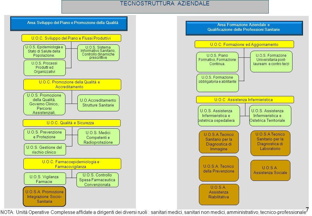 U.O.C. Sviluppo del Piano e Flussi Produttivi U.O.S. Epidemiologia e Stato di Salute della Popolazione. U.O.S. Sistema Informativo Sanitario, Controll