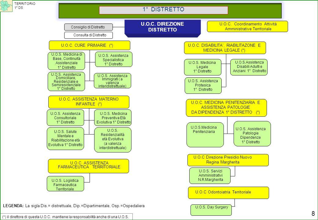 Consiglio di Distretto 1° DISTRETTO U.O.C. DIREZIONE DISTRETTO U.O.S. Medicina di Base, Continuità Assistenziale 1° Distretto U.O.S. Assistenza Domici