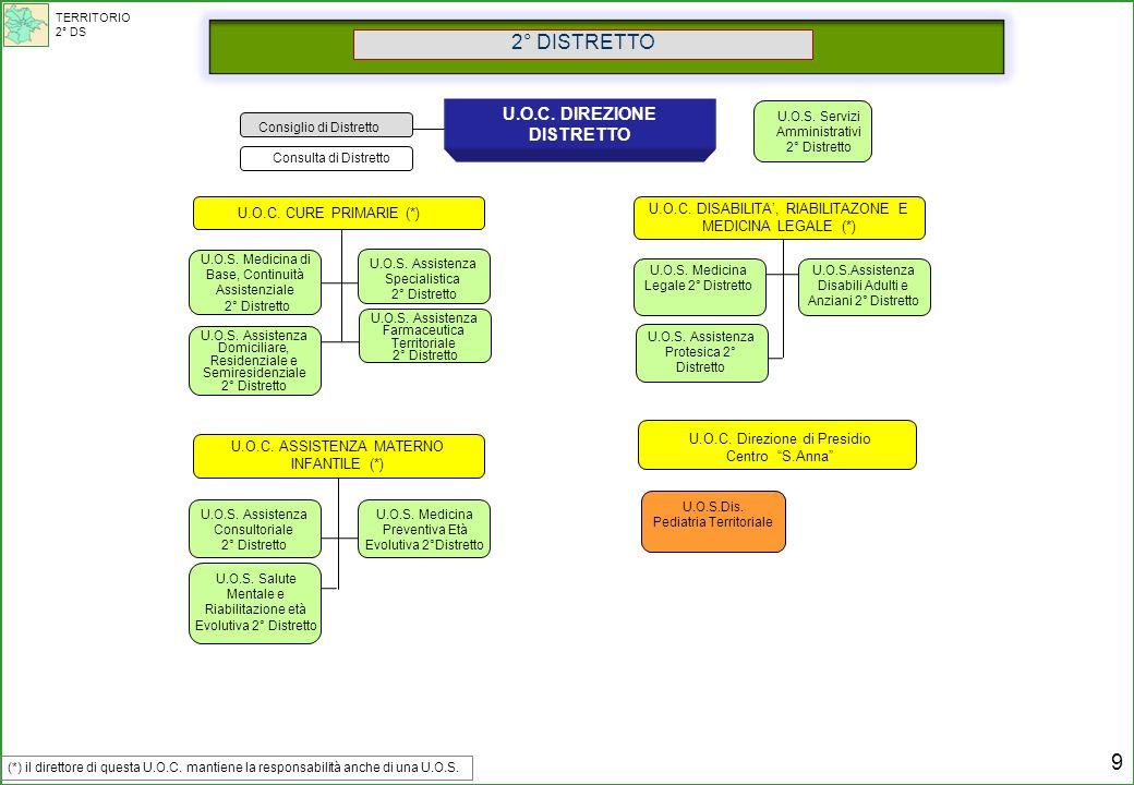Consulta di Distretto U.O.S. Medicina Legale 2° Distretto U.O.S.Assistenza Disabili Adulti e Anziani 2° Distretto U.O.S. Assistenza Protesica 2° Distr