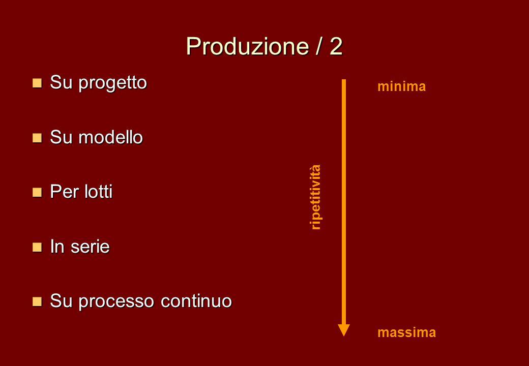 Produzione / 2 Su progetto Su progetto Su modello Su modello Per lotti Per lotti In serie In serie Su processo continuo Su processo continuo minima ma