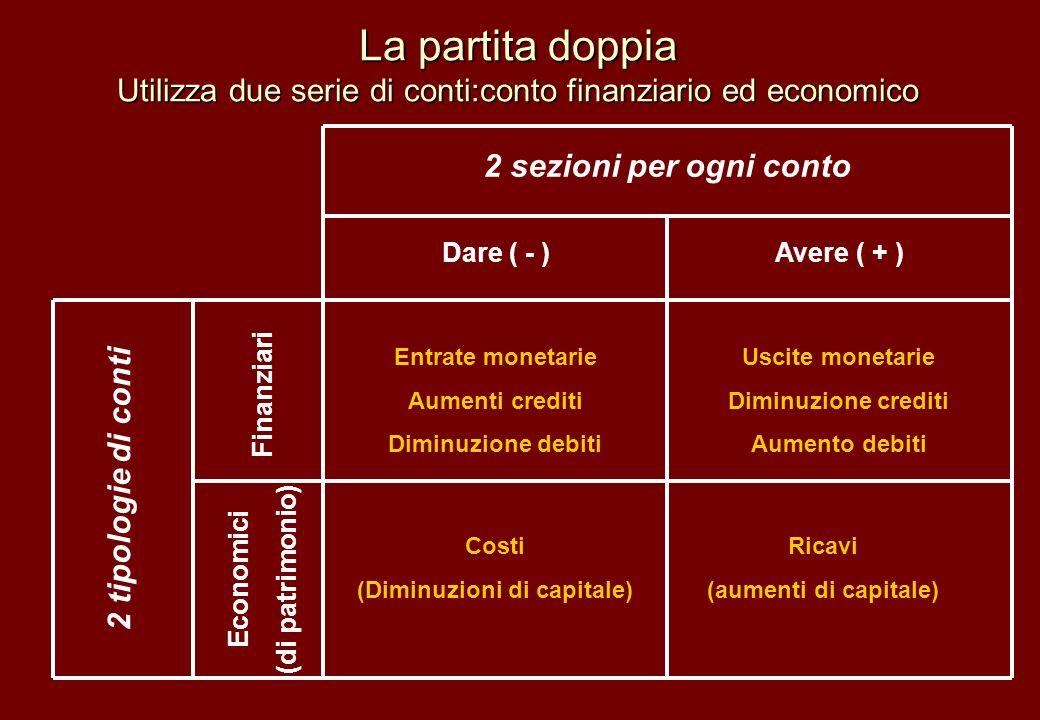 La partita doppia Utilizza due serie di conti:conto finanziario ed economico 2 sezioni per ogni conto Dare ( - )Avere ( + ) Economici (di patrimonio)