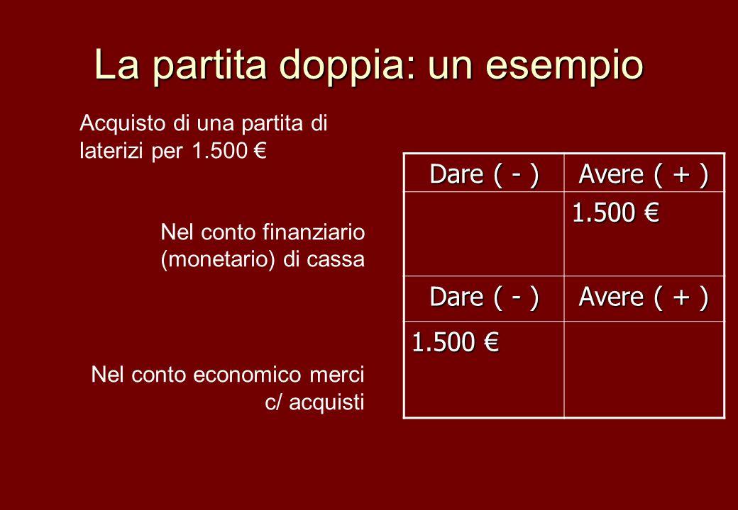 La partita doppia: un esempio Dare ( - ) Avere ( + ) 1.500 1.500 Dare ( - ) Avere ( + ) 1.500 1.500 Acquisto di una partita di laterizi per 1.500 Nel