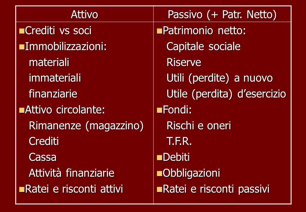 Attivo Passivo (+ Patr. Netto) Crediti vs soci Crediti vs soci Immobilizzazioni: Immobilizzazioni: materiali materiali immateriali immateriali finanzi