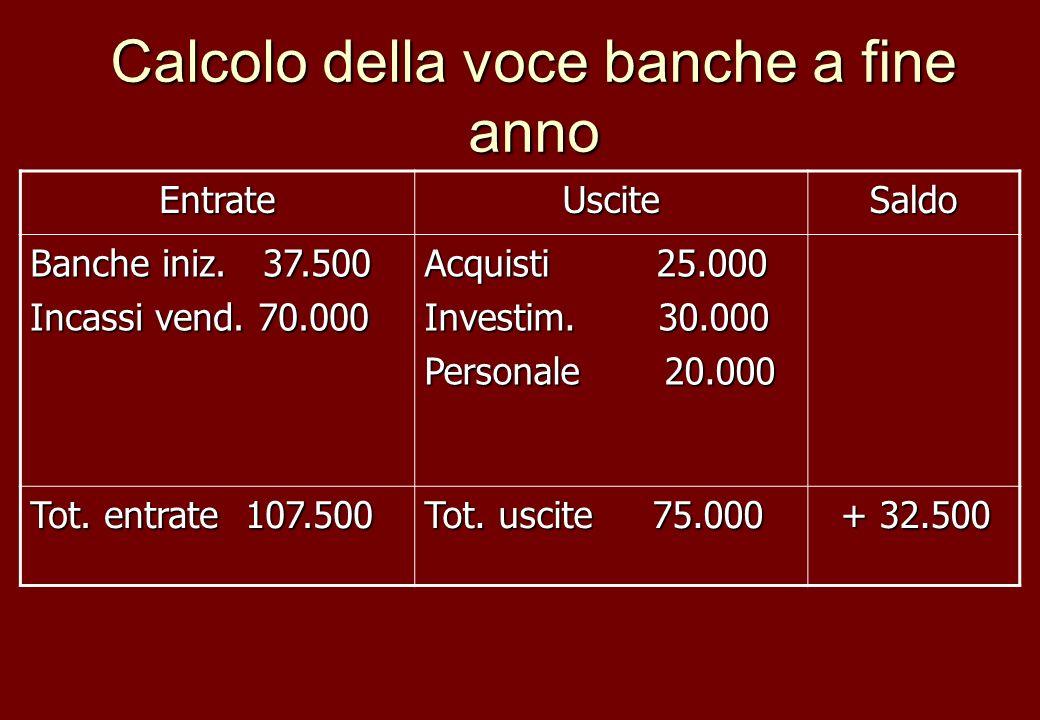 Calcolo della voce banche a fine anno EntrateUsciteSaldo Banche iniz. 37.500 Incassi vend. 70.000 Acquisti 25.000 Investim. 30.000 Personale 20.000 To