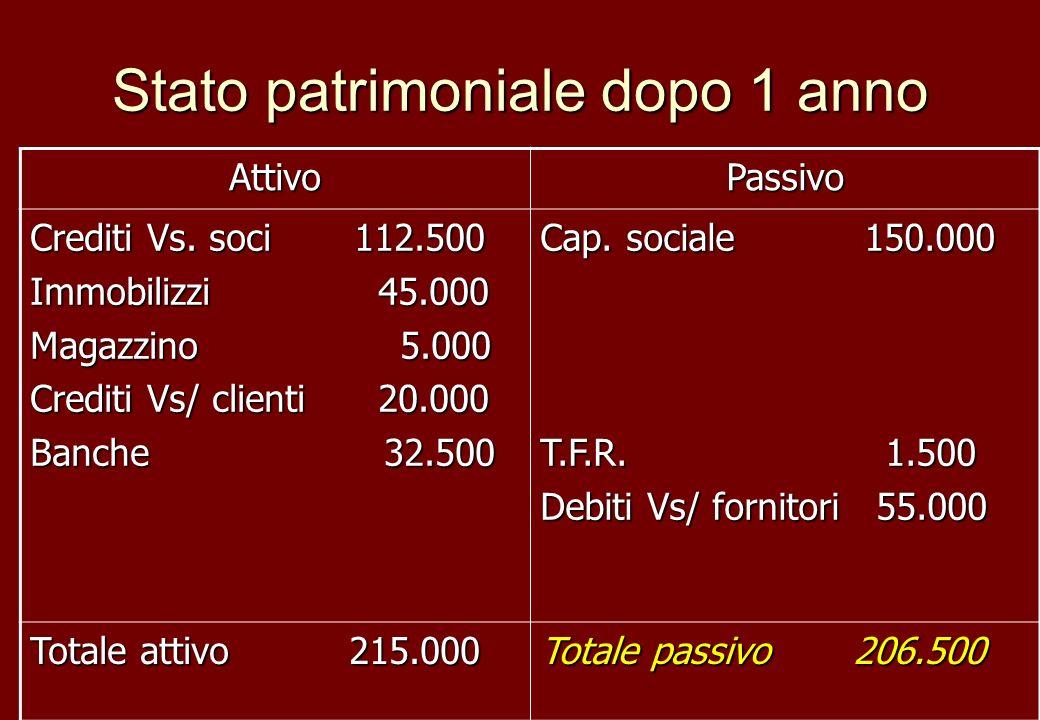 Stato patrimoniale dopo 1 anno AttivoPassivo Crediti Vs. soci 112.500 Immobilizzi 45.000 Magazzino 5.000 Crediti Vs/ clienti 20.000 Banche 32.500 Cap.
