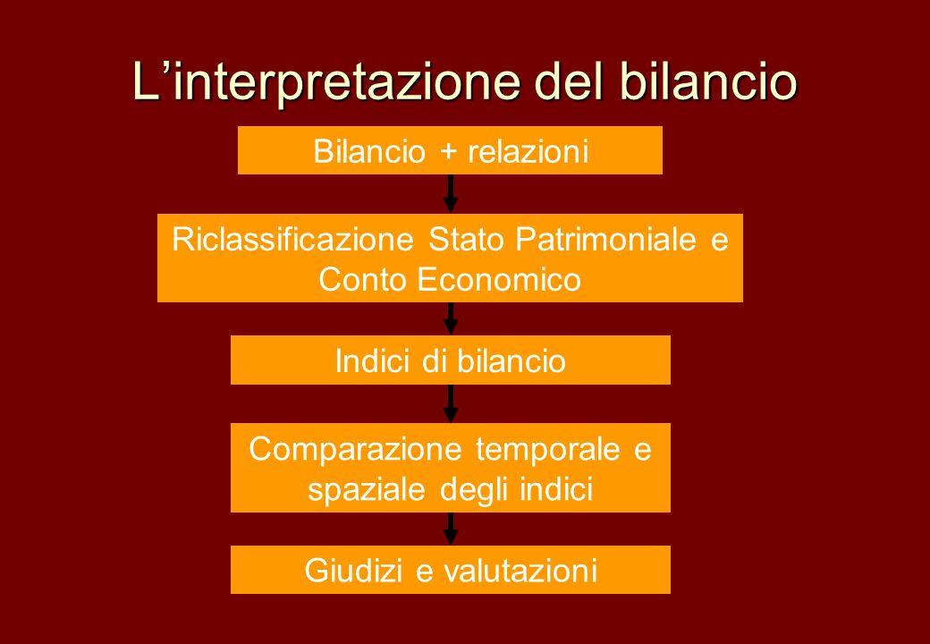 Linterpretazione del bilancio Bilancio + relazioni Riclassificazione Stato Patrimoniale e Conto Economico Indici di bilancio Comparazione temporale e