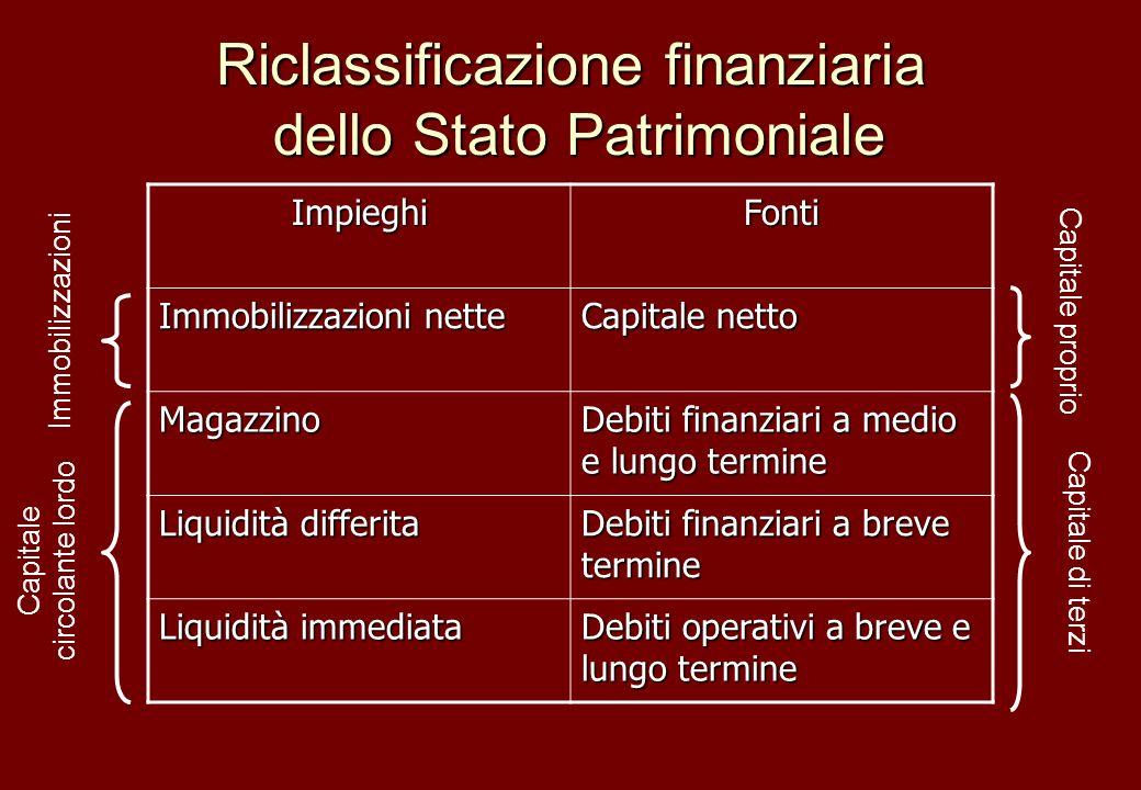 Riclassificazione finanziaria dello Stato Patrimoniale ImpieghiFonti Immobilizzazioni nette Capitale netto Magazzino Debiti finanziari a medio e lungo