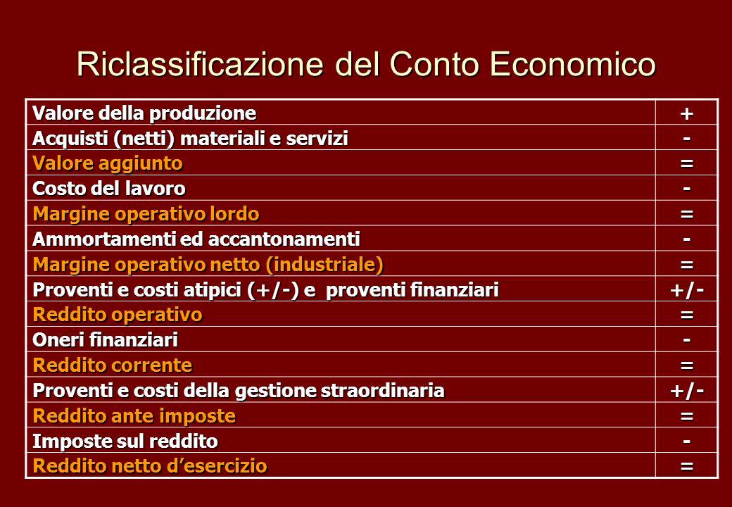 Riclassificazione del Conto Economico Valore della produzione + Acquisti (netti) materiali e servizi - Valore aggiunto = Costo del lavoro - Margine op