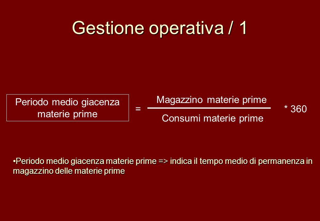 Gestione operativa / 1 Magazzino materie prime Consumi materie prime Periodo medio giacenza materie prime =* 360 Periodo medio giacenza materie prime