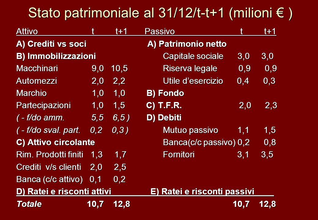 Stato patrimoniale al 31/12/t-t+1 (milioni ) Attivo t t+1 Passivo t t+1 A) Crediti vs soci A) Patrimonio netto B) Immobilizzazioni Capitale sociale 3,