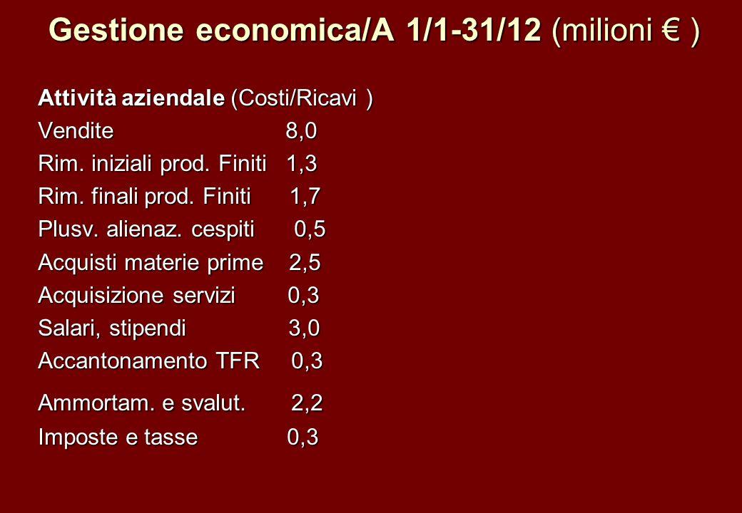 Gestione economica/A 1/1-31/12 (milioni ) Attività aziendale (Costi/Ricavi ) Vendite 8,0 Rim. iniziali prod. Finiti 1,3 Rim. finali prod. Finiti 1,7 P