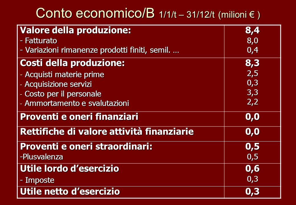 Conto economico/B 1/1/t – 31/12/t (milioni ) Valore della produzione: - Fatturato - Variazioni rimanenze prodotti finiti, semil. … 8,48,00,4 Costi del