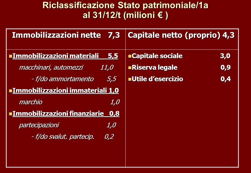 Riclassificazione Stato patrimoniale/1a al 31/12/t (milioni ) Immobilizzazioni nette 7,3 Capitale netto (proprio) 4,3 Immobilizzazioni materiali 5,5 I