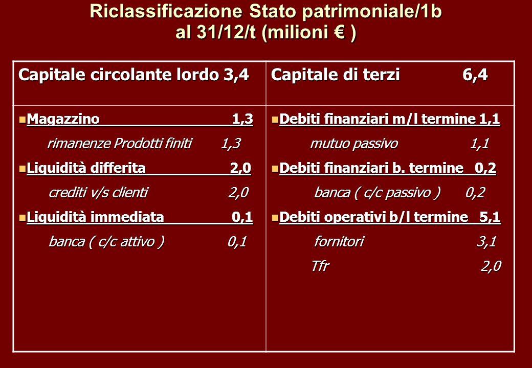 Riclassificazione Stato patrimoniale/1b al 31/12/t (milioni ) Capitale circolante lordo 3,4 Capitale di terzi 6,4 Magazzino 1,3 Magazzino 1,3 rimanenz