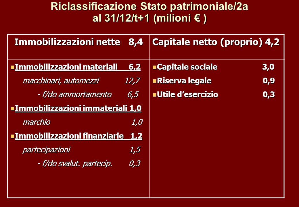 Riclassificazione Stato patrimoniale/2a al 31/12/t+1 (milioni ) Immobilizzazioni nette 8,4 Capitale netto (proprio) 4,2 Immobilizzazioni materiali 6,2