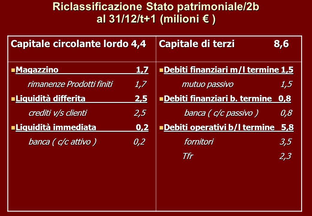 Riclassificazione Stato patrimoniale/2b al 31/12/t+1 (milioni ) Capitale circolante lordo 4,4 Capitale di terzi 8,6 Magazzino 1,7 Magazzino 1,7 rimane